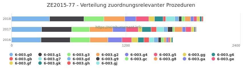 ZE2015-77 Verteilung und Anzahl der zuordnungsrelevanten Prozeduren (OPS Codes) zum Zusatzentgelt (ZE) pro Jahr