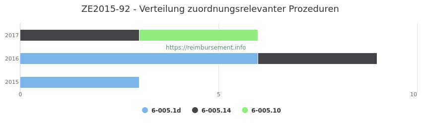 ZE2015-92 Verteilung und Anzahl der zuordnungsrelevanten Prozeduren (OPS Codes) zum Zusatzentgelt (ZE) pro Jahr