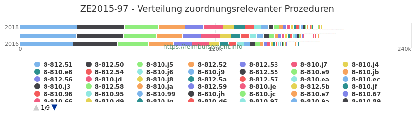 ZE2015-97 Verteilung und Anzahl der zuordnungsrelevanten Prozeduren (OPS Codes) zum Zusatzentgelt (ZE) pro Jahr