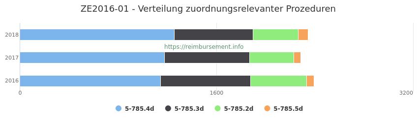 ZE2016-01 Verteilung und Anzahl der zuordnungsrelevanten Prozeduren (OPS Codes) zum Zusatzentgelt (ZE) pro Jahr
