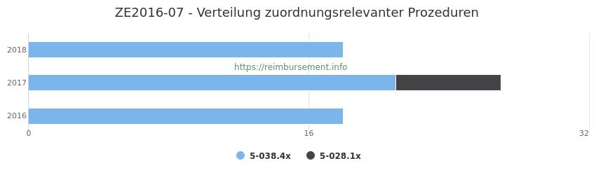 ZE2016-07 Verteilung und Anzahl der zuordnungsrelevanten Prozeduren (OPS Codes) zum Zusatzentgelt (ZE) pro Jahr