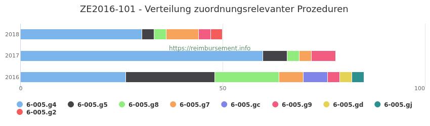 ZE2016-101 Verteilung und Anzahl der zuordnungsrelevanten Prozeduren (OPS Codes) zum Zusatzentgelt (ZE) pro Jahr
