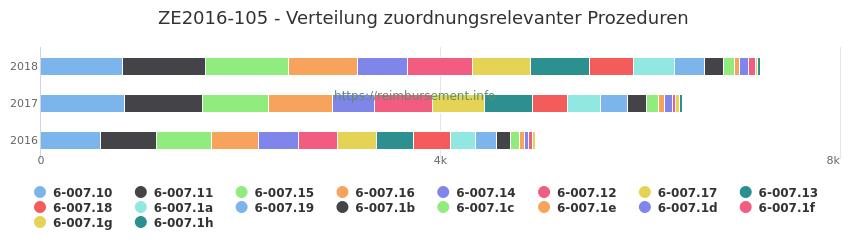 ZE2016-105 Verteilung und Anzahl der zuordnungsrelevanten Prozeduren (OPS Codes) zum Zusatzentgelt (ZE) pro Jahr