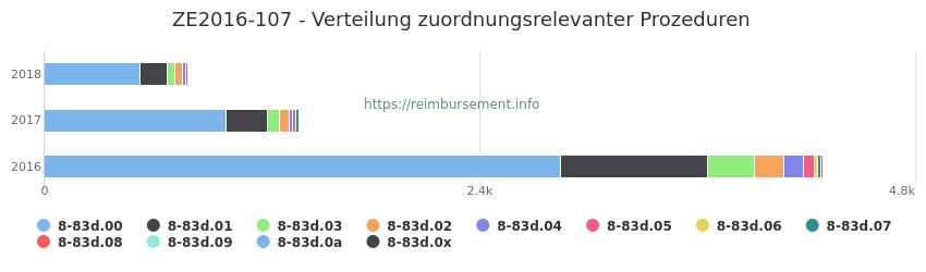 ZE2016-107 Verteilung und Anzahl der zuordnungsrelevanten Prozeduren (OPS Codes) zum Zusatzentgelt (ZE) pro Jahr