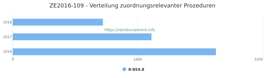 ZE2016-109 Verteilung und Anzahl der zuordnungsrelevanten Prozeduren (OPS Codes) zum Zusatzentgelt (ZE) pro Jahr