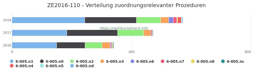 ZE2016-110 Verteilung und Anzahl der zuordnungsrelevanten Prozeduren (OPS Codes) zum Zusatzentgelt (ZE) pro Jahr