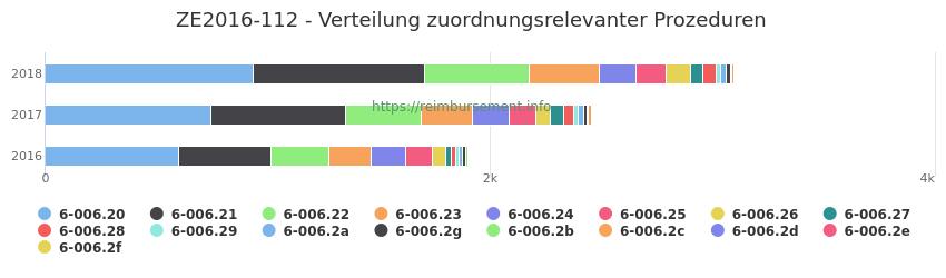 ZE2016-112 Verteilung und Anzahl der zuordnungsrelevanten Prozeduren (OPS Codes) zum Zusatzentgelt (ZE) pro Jahr