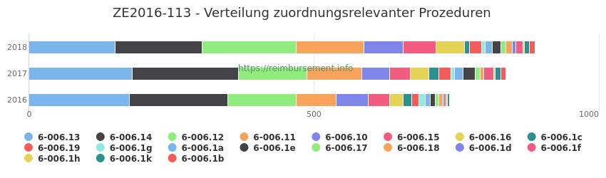 ZE2016-113 Verteilung und Anzahl der zuordnungsrelevanten Prozeduren (OPS Codes) zum Zusatzentgelt (ZE) pro Jahr