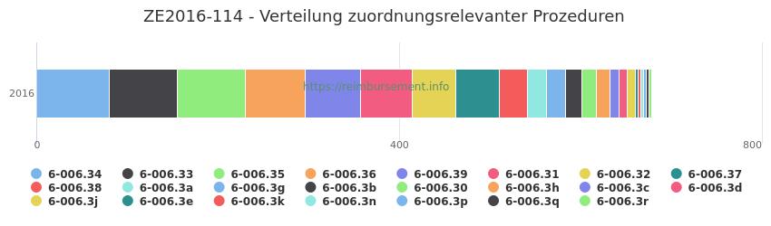 ZE2016-114 Verteilung und Anzahl der zuordnungsrelevanten Prozeduren (OPS Codes) zum Zusatzentgelt (ZE) pro Jahr
