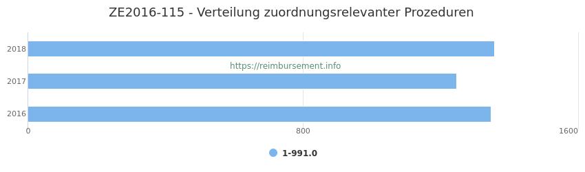 ZE2016-115 Verteilung und Anzahl der zuordnungsrelevanten Prozeduren (OPS Codes) zum Zusatzentgelt (ZE) pro Jahr