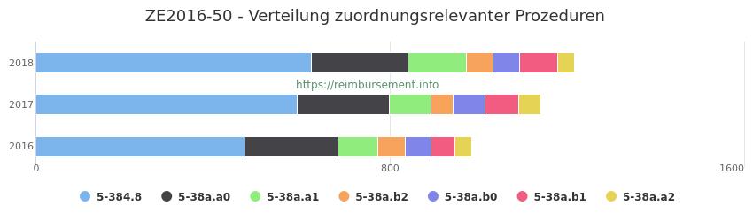 ZE2016-50 Verteilung und Anzahl der zuordnungsrelevanten Prozeduren (OPS Codes) zum Zusatzentgelt (ZE) pro Jahr