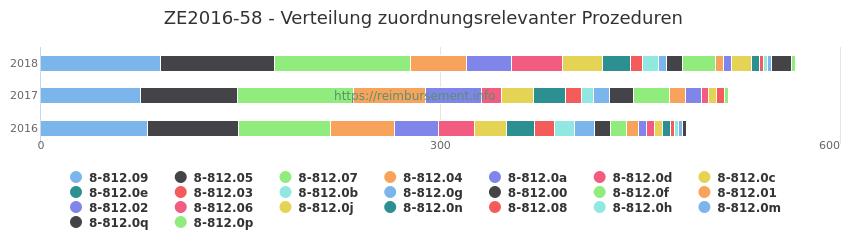 ZE2016-58 Verteilung und Anzahl der zuordnungsrelevanten Prozeduren (OPS Codes) zum Zusatzentgelt (ZE) pro Jahr
