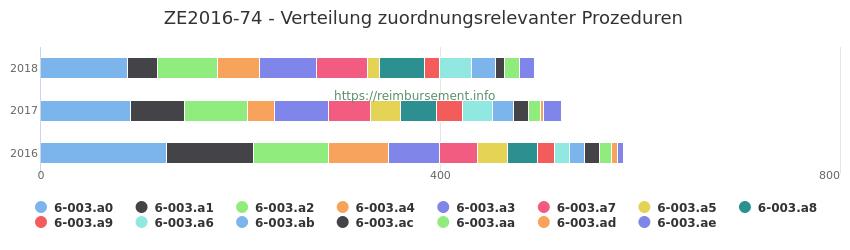 ZE2016-74 Verteilung und Anzahl der zuordnungsrelevanten Prozeduren (OPS Codes) zum Zusatzentgelt (ZE) pro Jahr