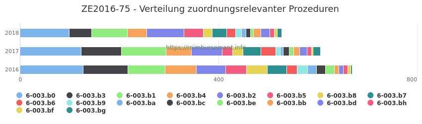 ZE2016-75 Verteilung und Anzahl der zuordnungsrelevanten Prozeduren (OPS Codes) zum Zusatzentgelt (ZE) pro Jahr