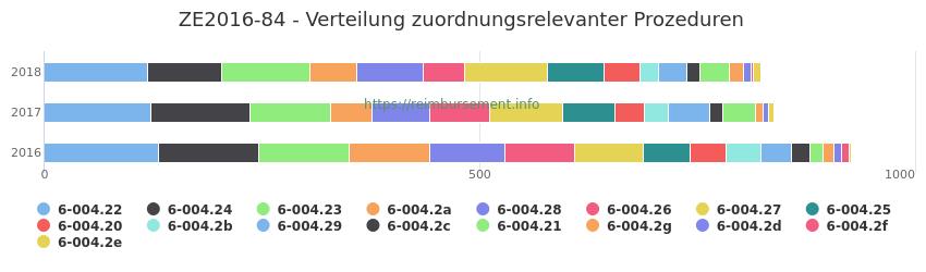 ZE2016-84 Verteilung und Anzahl der zuordnungsrelevanten Prozeduren (OPS Codes) zum Zusatzentgelt (ZE) pro Jahr