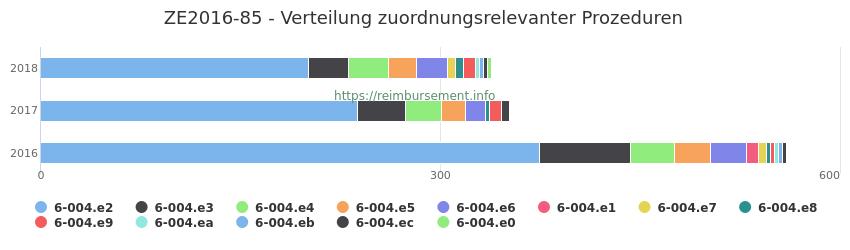 ZE2016-85 Verteilung und Anzahl der zuordnungsrelevanten Prozeduren (OPS Codes) zum Zusatzentgelt (ZE) pro Jahr
