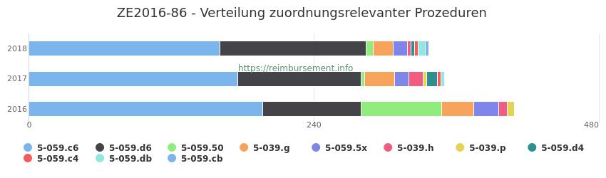 ZE2016-86 Verteilung und Anzahl der zuordnungsrelevanten Prozeduren (OPS Codes) zum Zusatzentgelt (ZE) pro Jahr
