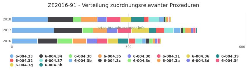 ZE2016-91 Verteilung und Anzahl der zuordnungsrelevanten Prozeduren (OPS Codes) zum Zusatzentgelt (ZE) pro Jahr