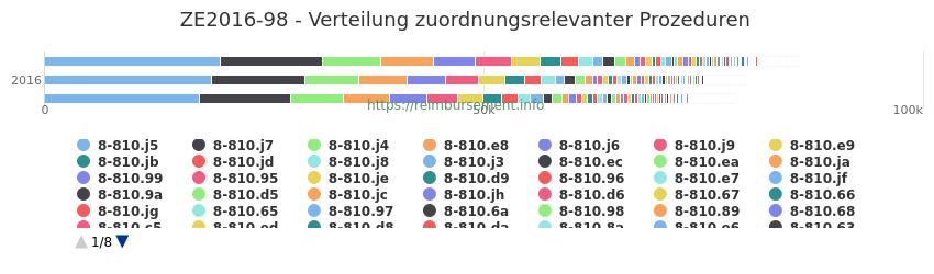 ZE2016-98 Verteilung und Anzahl der zuordnungsrelevanten Prozeduren (OPS Codes) zum Zusatzentgelt (ZE) pro Jahr