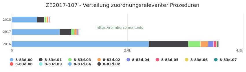 ZE2017-107 Verteilung und Anzahl der zuordnungsrelevanten Prozeduren (OPS Codes) zum Zusatzentgelt (ZE) pro Jahr