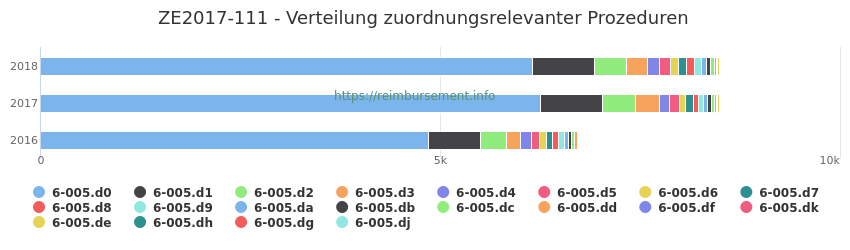 ZE2017-111 Verteilung und Anzahl der zuordnungsrelevanten Prozeduren (OPS Codes) zum Zusatzentgelt (ZE) pro Jahr