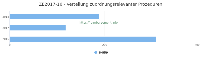ZE2017-16 Verteilung und Anzahl der zuordnungsrelevanten Prozeduren (OPS Codes) zum Zusatzentgelt (ZE) pro Jahr