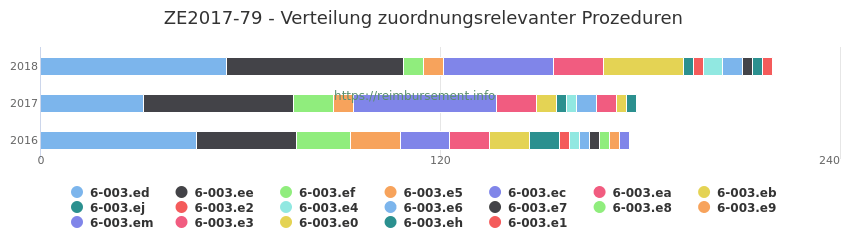 ZE2017-79 Verteilung und Anzahl der zuordnungsrelevanten Prozeduren (OPS Codes) zum Zusatzentgelt (ZE) pro Jahr