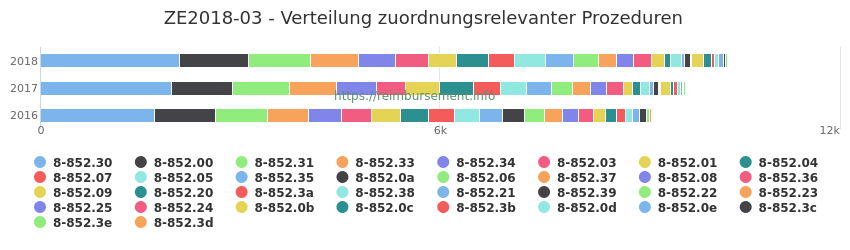 ZE2018-03 Verteilung und Anzahl der zuordnungsrelevanten Prozeduren (OPS Codes) zum Zusatzentgelt (ZE) pro Jahr