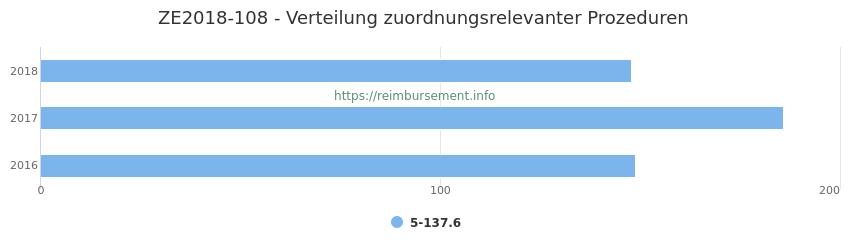 ZE2018-108 Verteilung und Anzahl der zuordnungsrelevanten Prozeduren (OPS Codes) zum Zusatzentgelt (ZE) pro Jahr