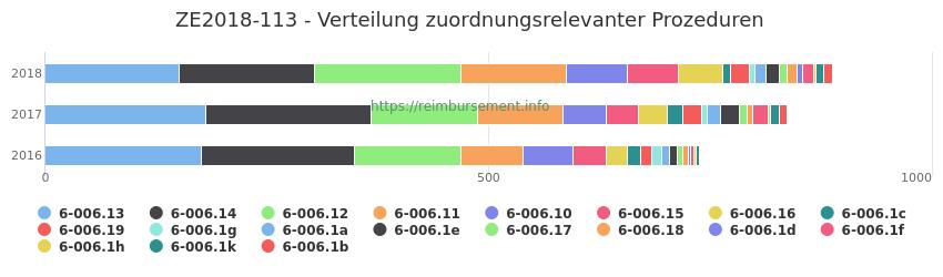 ZE2018-113 Verteilung und Anzahl der zuordnungsrelevanten Prozeduren (OPS Codes) zum Zusatzentgelt (ZE) pro Jahr