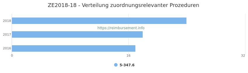 ZE2018-18 Verteilung und Anzahl der zuordnungsrelevanten Prozeduren (OPS Codes) zum Zusatzentgelt (ZE) pro Jahr