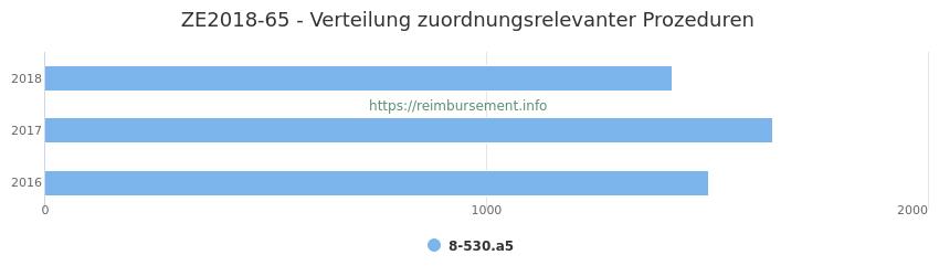 ZE2018-65 Verteilung und Anzahl der zuordnungsrelevanten Prozeduren (OPS Codes) zum Zusatzentgelt (ZE) pro Jahr