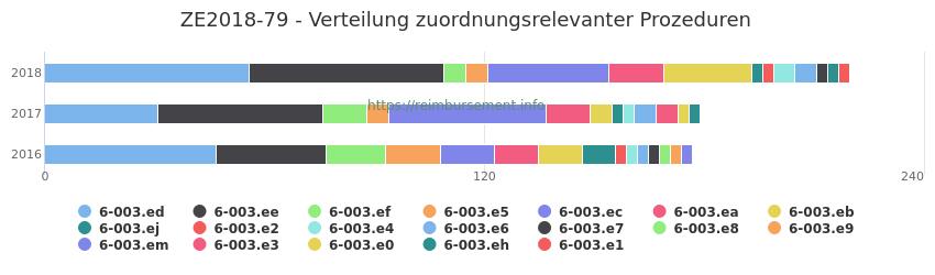 ZE2018-79 Verteilung und Anzahl der zuordnungsrelevanten Prozeduren (OPS Codes) zum Zusatzentgelt (ZE) pro Jahr