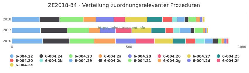 ZE2018-84 Verteilung und Anzahl der zuordnungsrelevanten Prozeduren (OPS Codes) zum Zusatzentgelt (ZE) pro Jahr