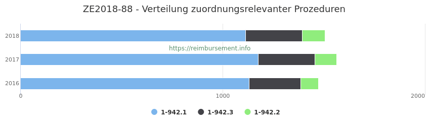 ZE2018-88 Verteilung und Anzahl der zuordnungsrelevanten Prozeduren (OPS Codes) zum Zusatzentgelt (ZE) pro Jahr