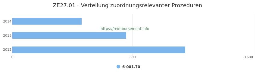 ZE27.01 Verteilung und Anzahl der zuordnungsrelevanten Prozeduren (OPS Codes) zum Zusatzentgelt (ZE) pro Jahr