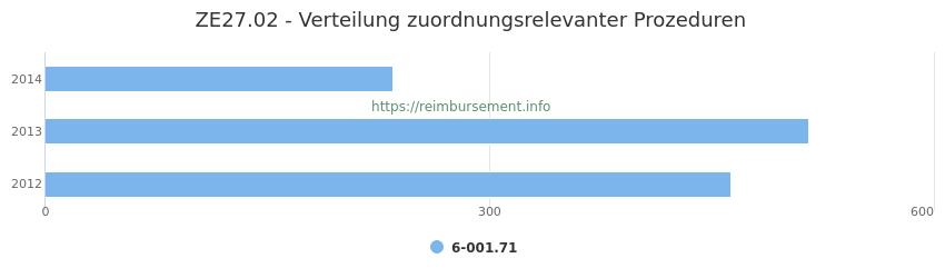 ZE27.02 Verteilung und Anzahl der zuordnungsrelevanten Prozeduren (OPS Codes) zum Zusatzentgelt (ZE) pro Jahr
