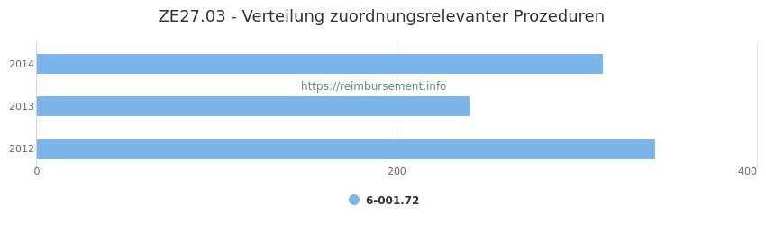 ZE27.03 Verteilung und Anzahl der zuordnungsrelevanten Prozeduren (OPS Codes) zum Zusatzentgelt (ZE) pro Jahr
