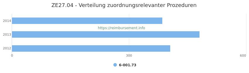 ZE27.04 Verteilung und Anzahl der zuordnungsrelevanten Prozeduren (OPS Codes) zum Zusatzentgelt (ZE) pro Jahr