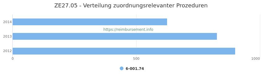 ZE27.05 Verteilung und Anzahl der zuordnungsrelevanten Prozeduren (OPS Codes) zum Zusatzentgelt (ZE) pro Jahr