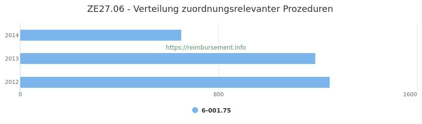 ZE27.06 Verteilung und Anzahl der zuordnungsrelevanten Prozeduren (OPS Codes) zum Zusatzentgelt (ZE) pro Jahr