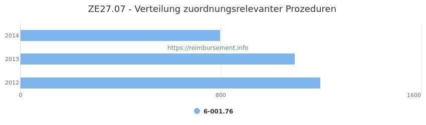 ZE27.07 Verteilung und Anzahl der zuordnungsrelevanten Prozeduren (OPS Codes) zum Zusatzentgelt (ZE) pro Jahr