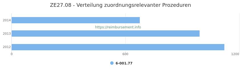 ZE27.08 Verteilung und Anzahl der zuordnungsrelevanten Prozeduren (OPS Codes) zum Zusatzentgelt (ZE) pro Jahr