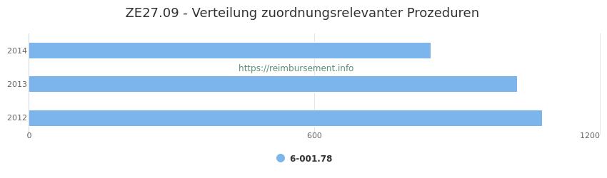 ZE27.09 Verteilung und Anzahl der zuordnungsrelevanten Prozeduren (OPS Codes) zum Zusatzentgelt (ZE) pro Jahr