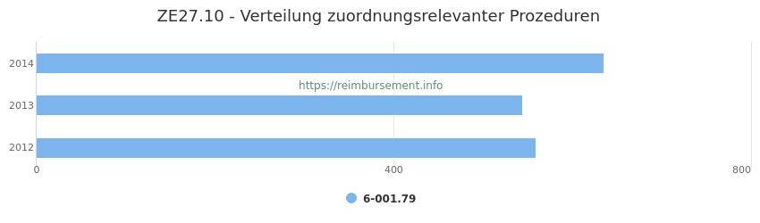 ZE27.10 Verteilung und Anzahl der zuordnungsrelevanten Prozeduren (OPS Codes) zum Zusatzentgelt (ZE) pro Jahr