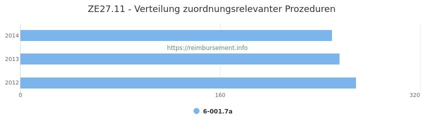 ZE27.11 Verteilung und Anzahl der zuordnungsrelevanten Prozeduren (OPS Codes) zum Zusatzentgelt (ZE) pro Jahr