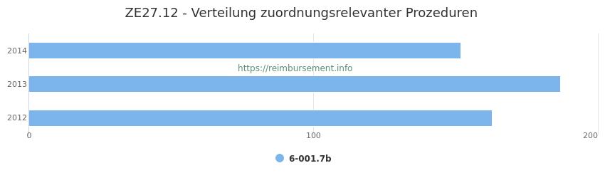 ZE27.12 Verteilung und Anzahl der zuordnungsrelevanten Prozeduren (OPS Codes) zum Zusatzentgelt (ZE) pro Jahr