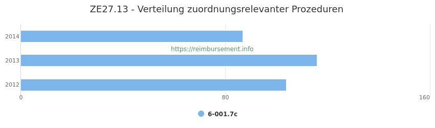 ZE27.13 Verteilung und Anzahl der zuordnungsrelevanten Prozeduren (OPS Codes) zum Zusatzentgelt (ZE) pro Jahr