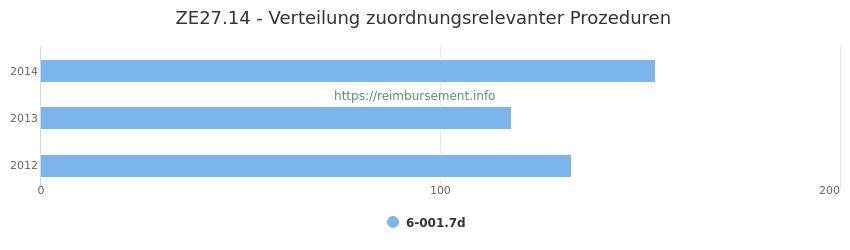 ZE27.14 Verteilung und Anzahl der zuordnungsrelevanten Prozeduren (OPS Codes) zum Zusatzentgelt (ZE) pro Jahr