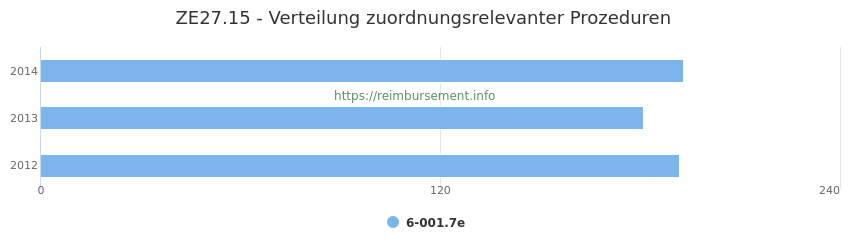 ZE27.15 Verteilung und Anzahl der zuordnungsrelevanten Prozeduren (OPS Codes) zum Zusatzentgelt (ZE) pro Jahr